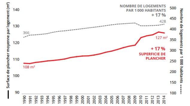 Évolution de la superficie de plancher et du nombre de logements par 1000 habitants, de 1990 à 1994 (Source : OEÉ, 2017)