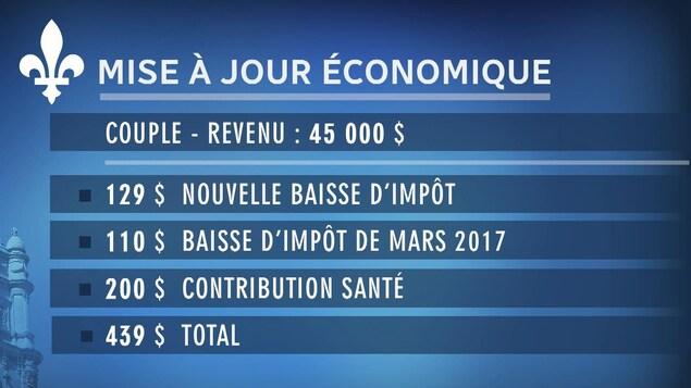 Tableau présentant l'effet de la mise à jour économique pour un couple québécois dont le revenu est de 45 000 $.