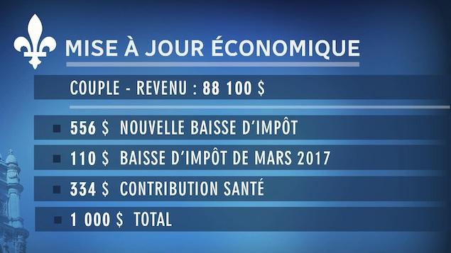 Tableau présentant l'effet de la mise à jour économique pour un couple québécois dont le revenu est de 88 100 $.