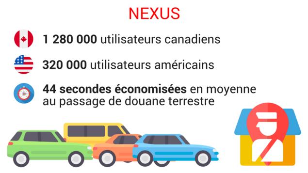 Dessin de voitures qui attendent devant un poste douanier. On peut y lire trois statistiques sur la carte NEXUS. La première: 1280000 utilisateurs canadiens, la deuxième: 320 000 utilisateurs américains et finalement 44 secondes sauvées en moyenne au passage de douane terrestre.