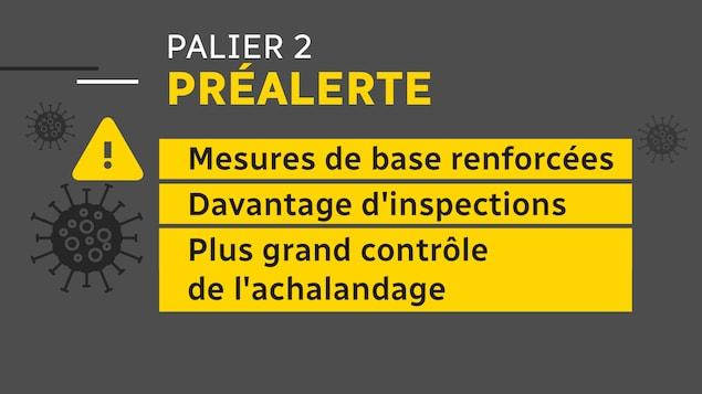 Trois mesures impliquées dans le niveau préalerte, soit les mesures de base renforcées, les inspections plus nombreuses et un plus grand contrôle de l'achalandage.