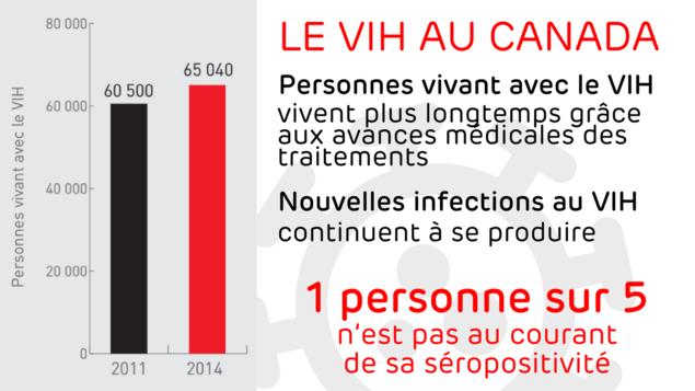 Personnes vivant avec le VIH vivent plus longtemps grâce aux avances médicales des traitements. Nouvelles infections au VIH continuent à se produire.1 personne sur 5 n'est pas au courant de sa séropositivité.