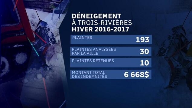 La Ville de Trois-Rivières a reçu 193 plaintes liées au déneigement ou au déglaçage des rues et des trottoirs à l'hiver 2016-2017 visant des réclamations.
