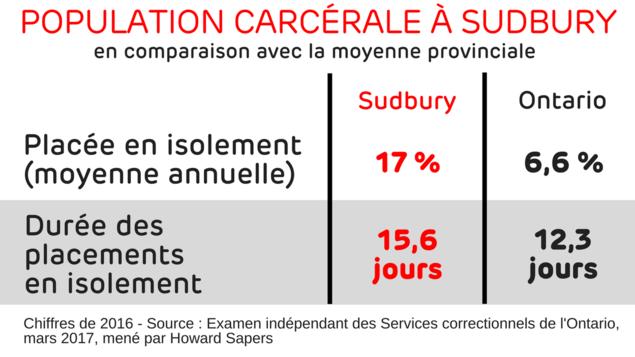 Placée en isolement (moyenne annuelle) : 17 % à Sudbury et 6 % en Ontario. Durée des placements en isolement : 15,6 jours contre 12,3 jours.