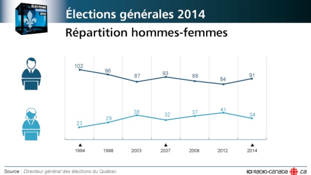 Répartition hommes-femmes à l'Assemblée nationale après l'élection de 2014.