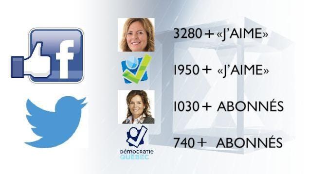 Popularité de Démocratie Québec sur Facebook et Twitter