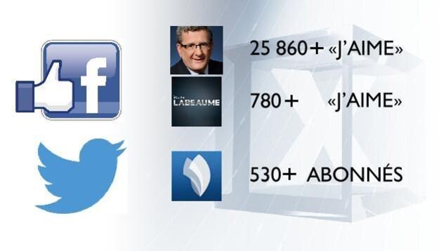 Popularité d'Équipe Labeaume sur Facebook et Twitter