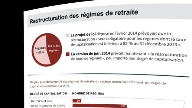 Restructuration des régimes de retraite en 2014