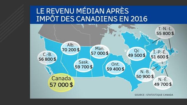 Une carte du Canada qui montre tous les revenus médian après impôt des provinces.