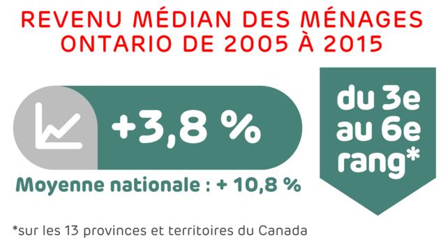 De 2005 à 2015 : hausse de 3,8 %, alors que la moyenne nationale est de + 10,8 %. L'Ontario est passé du 3e au 6e rang sur le plan national sur les 13 provinces et territoires.