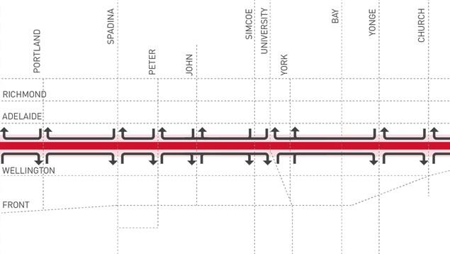 Le plan du projet pilote de la rue King