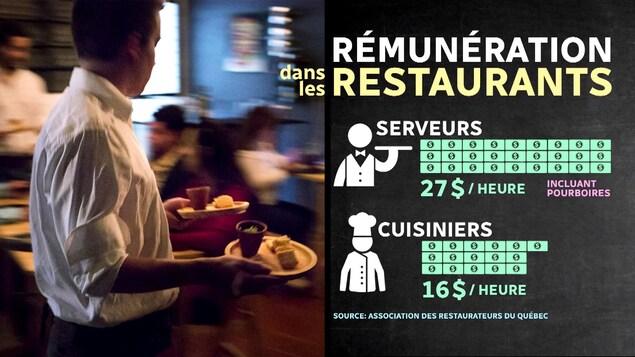 Tableau démontrant que le salaire moyen d'un serveur au Québec est de 27 $ de l'heure, incluant le pourboire, tandis que le salaire moyen d'un cuisinier est de 16 $ de l'heure.