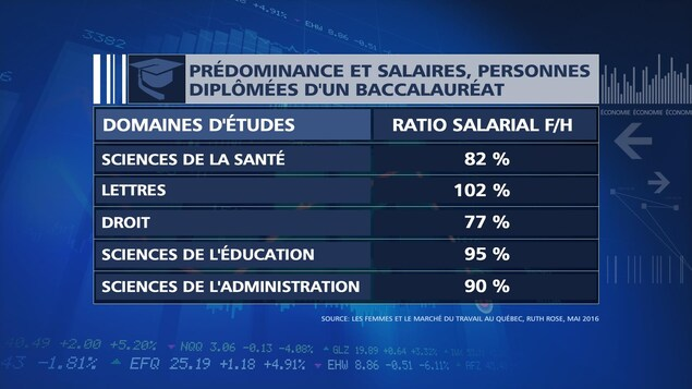 Prédominance et salaires des personnes diplômées d'un baccalauréat