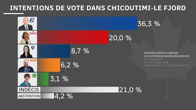 Un tableau du résultat du sondage