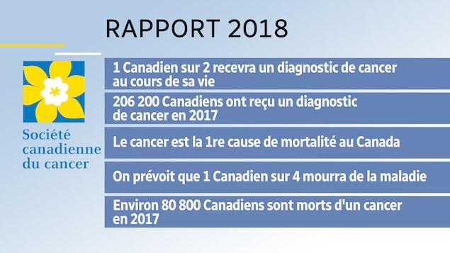 Statistiques compilées en 2018 par la Société canadienne du cancer.