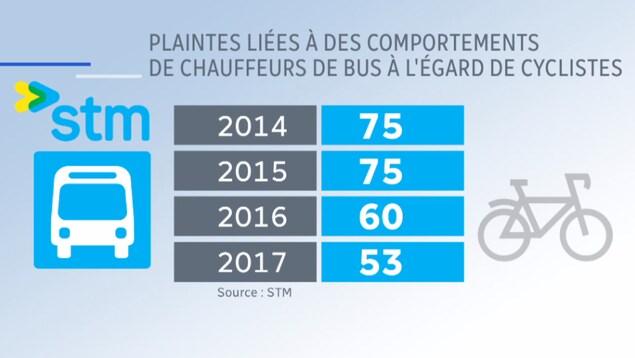 Nombre de plaintes liées à des comportements de chauffeurs d'autobus de la STM à l'égard de cyclistes.