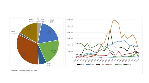 Répartition et évolution du financement de recherche en foresterie dans le réseau de l'UQ, 1989-2013