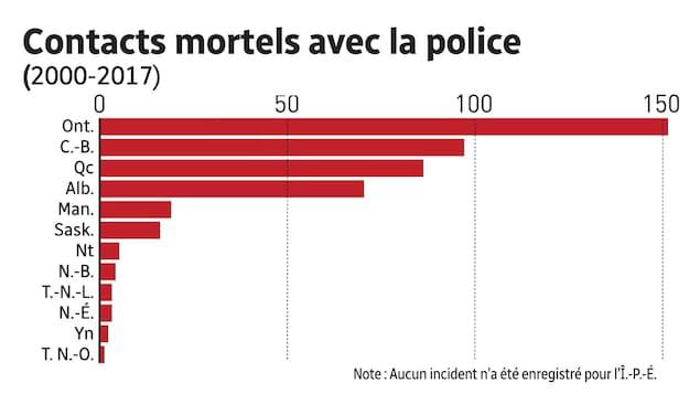 Tableau des contacts mortels avec les forces policières, par province.