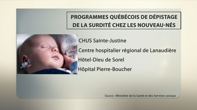 Établissements où a été implanté le Programme québécois de dépistage de la surdité chez les nouveau-nés jusqu'à maintenant.