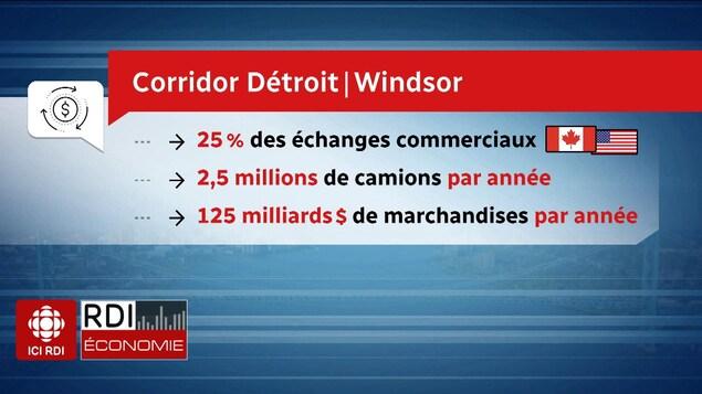 Le corridor Détroit-Windsor en chiffres