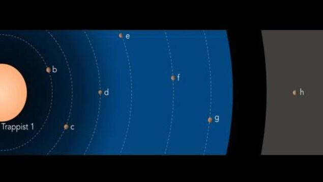 Illustration du système planétaire autour de Trappist-1.