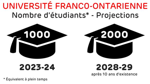 Le nombre d'étudiants devrait atteindre plus de 1000 étudiants équivalents à plein temps (EPT) dès 2023-24, et plus de 2000 étudiants EPT après une dizaine d'années d'existence (2028-29).