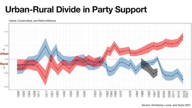 Un gráfico sobre la evolución de la votación en Canadá.