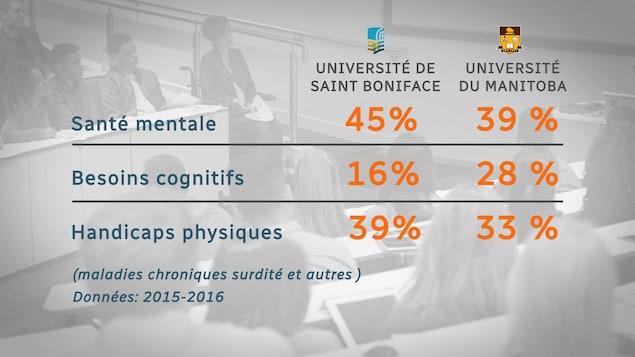 Un tableau qui montre qu'à l'Universaité de Saint-Boniface, en 2015-2016, 45 % des demandes aux services d'accessibilité étaient relatives à la santé mentale, 16 % aux besoins cognitifs et 39 % aux handicaps physiques. Pour la même année, à l'Université du Manitoba, 39 % des demandes étaient relatives à la santé mentale, 28 % aux besoins cognitifs et 33 % aux handicaps physiques.