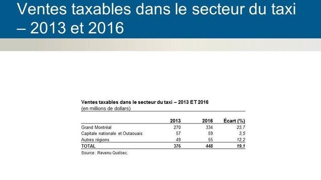 Un tableau des ventes dans l'industrie du taxi au Québec entre 2013 et 2016.