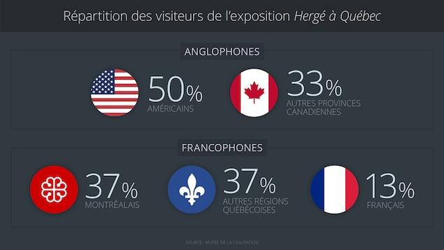 La répartition des visiteurs de l'exposition Hergé à Québec
