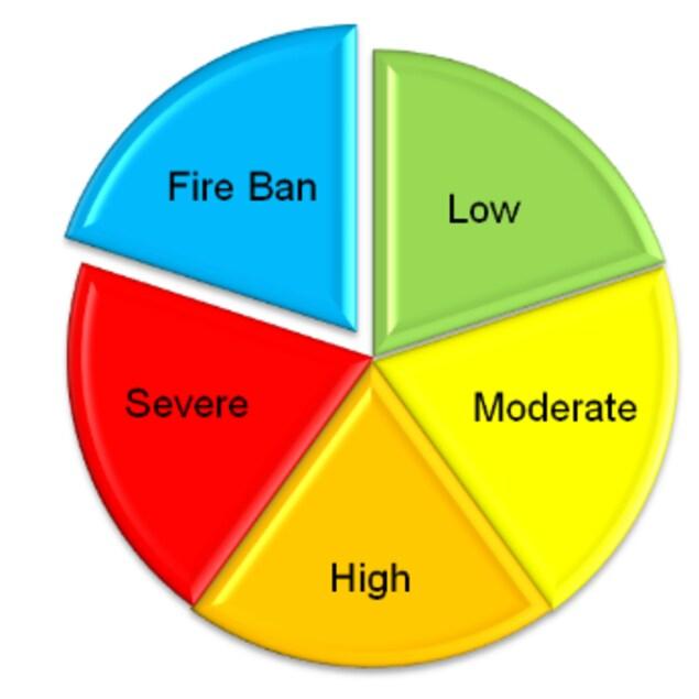 Cadran de couleur identifiant les risques de feux à North Bay.