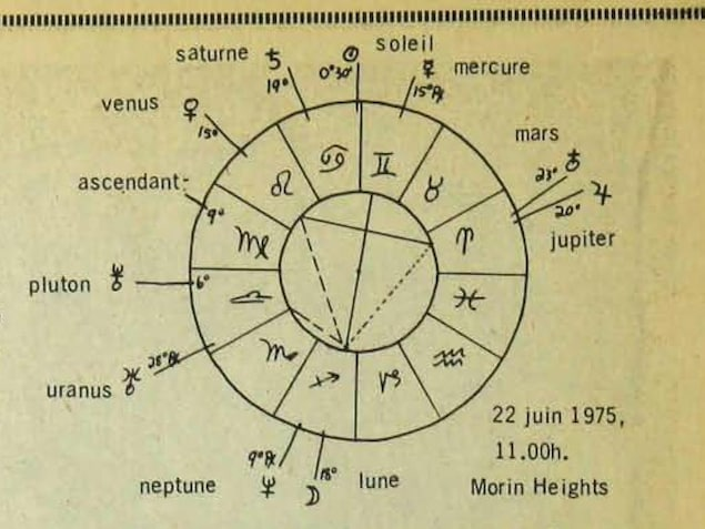 Un dessin de l'alignement des planètes le 22 juin 1975 à 11 h.