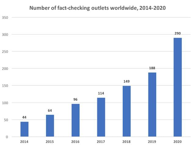 Graphique à barres montrant la croissance des équipes de vérificateurs de faits dans le monde entre 2014 et 2020. Le nombre est passé de 44 à 290.