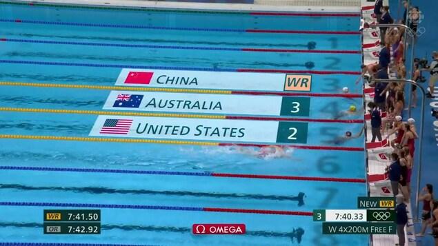 Photo d'une fin de course prise de haut à la natation. Une animation indique que la Chine bat le record mondial, que les États-Unis terminent deuxième et l'Australie en troisième. Une nageuse nage encore pour terminer la course.