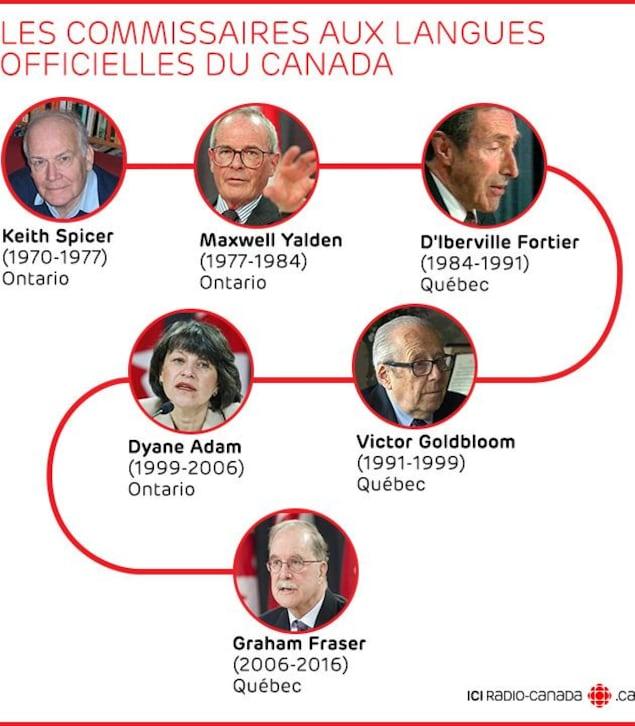 Dans l'ordre, les anciens commissaires aux langues officielles : Keith Spicer (1970-1977), Maxwell Yalden (1977-1984), D'Iberville Fortier (1984-1991), Victor Goldbloom (1991-1999), Dyane Adam (1999-2006) et Graham Fraser (2006-2016)