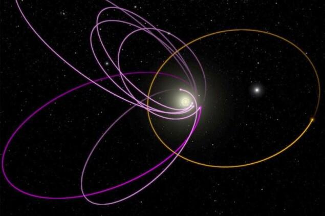 Représentation de l'orbite de la neuvième planète et de l'astéroïde 2015 BP519.