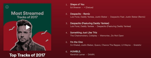 Le nombre d'écoutes en ligne de la version avec Justin Bieber et de l'originale combinées fait de «Despacito» la chanson la plus écoutée de l'histoire de Spotify.