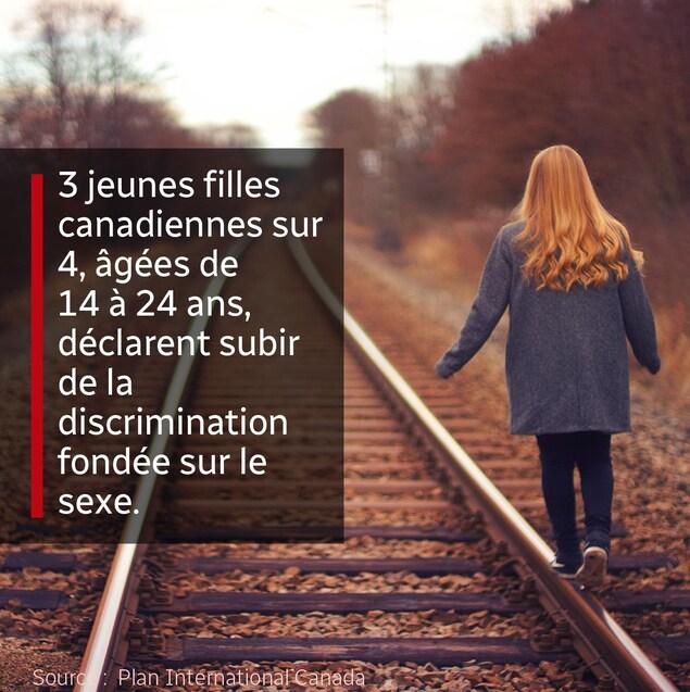 Trois jeunes filles canadiennes sur quatre, âgées de 14 à 24 ans, déclarent subir de la discrimination fondée sur le sexe.