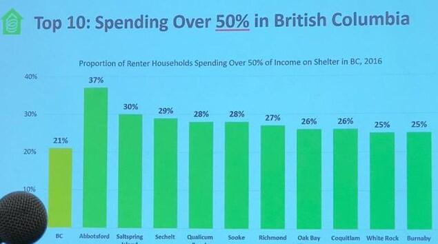 Un graphique indiquant le pourcentage de la population qui dépense plus de 50 % de son revenu pour se loger.  Abbotsford : 37 % Saltspring : 30 %  Sechelt : 29 % Qualicum : 28 %  Sooke : 28 % Richmond : 27 %  Oak Bay : 26 %  Coquitlam : 26 %  White Rock : 25 % Burnaby : 25 %