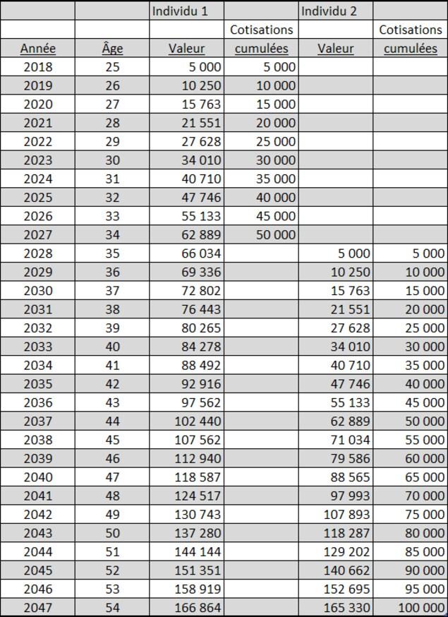 Un tableau de données montre l'évolution de la valeur d'une épargne de deux individus ayant commencé leur cotisation à des années différentes.