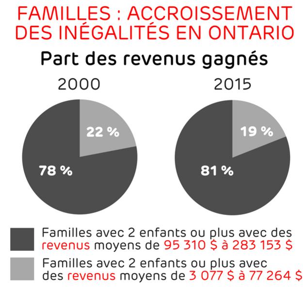 Les familles appartenant à la moitié la plus riche accaparaient 81% des revenus gagnés en Ontario en 2015, comparativement à 78% en 2000. Les familles appartenant à la moitié la plus pauvre se sont partagé 19% des revenus gagnés en Ontario en 2015, alors que leur part du gâteau était de 22% en 2000.