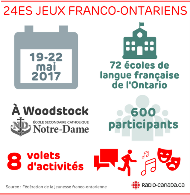 Du 19 au 22 mai 2017, à Woodstock à l'École secondaire catholique Notre-Dame, 600 participants, 72 écoles de langue française de l'Ontario, 8 volets d'activités