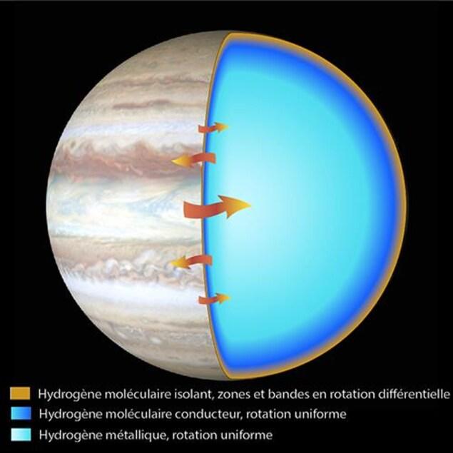 Illustration montrant la circulation au niveau des nuages de Jupiter et dans l'intérieur de la planète.