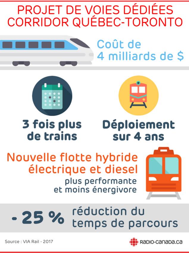 Coût de 4 milliards de $, 3 fois plus de trains, déploiement sur 4 ans, nouvelle flotte hybride électrique et diesel, plus performante et moins énergivore. - 25 % réduction du temps de parcours