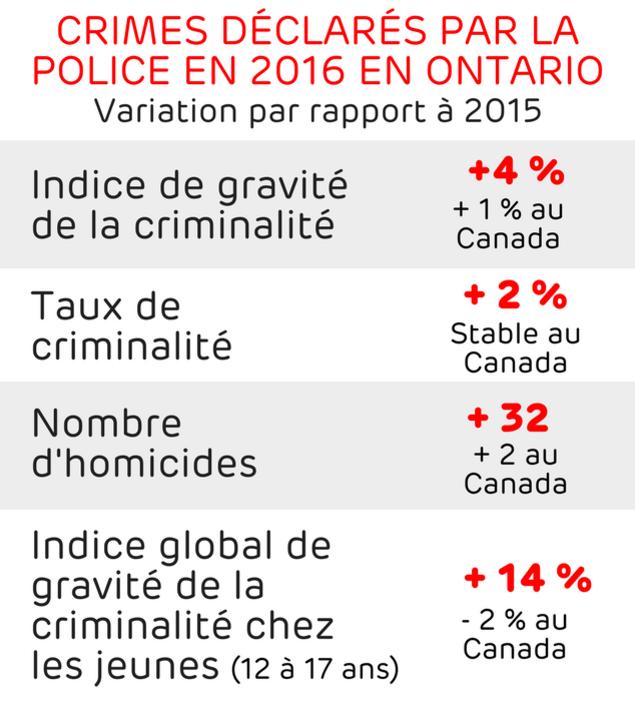 Indice de gravité de la criminalité : +4 % vs +1% au Canada - Taux de criminalité : + 2 % vs stable au Canada - Taux d'homicides : +32 vs +2 au Canada - Indice global de gravité de la criminalité chez les jeunes de 12 à 17 ans : +14 % vs 2 % au Canada