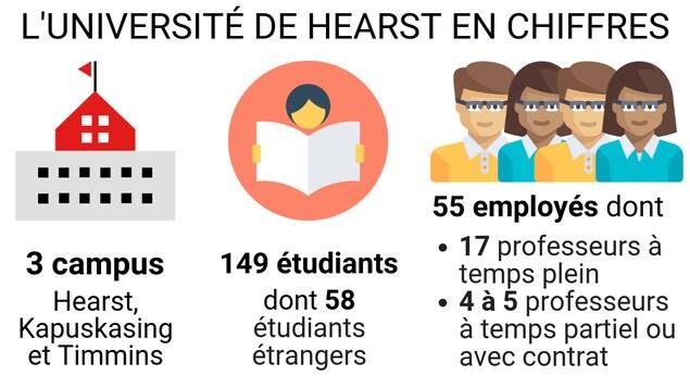 Un graphique qui indique que l'Université de Hearst compte 3 campus, 149 étudiants et 17 professeurs à temps plein.