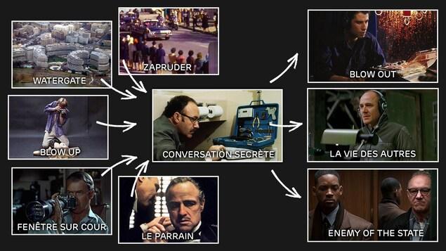 Diagramme autour de Conversation secrète