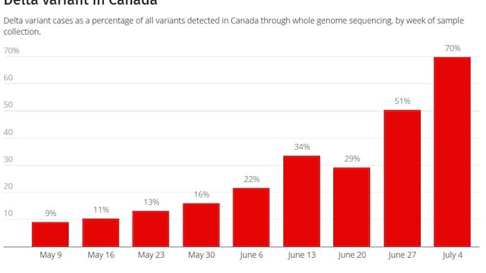 There are now growing signs that the rise of delta could spark another overall surge in cases — even though nearly six in 10 Canadians are now fully vaccinated, millions still remain unprotected.