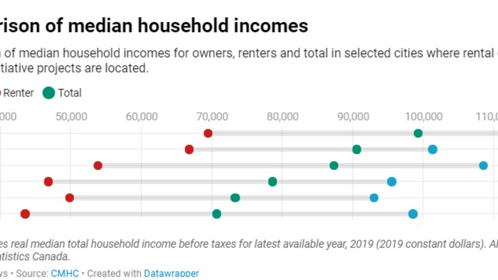 """The CBC analysis shows that several projects have """"average affordable rents"""" that approach or even exceed $2,000. A third of all the projects have averages above $1,500."""