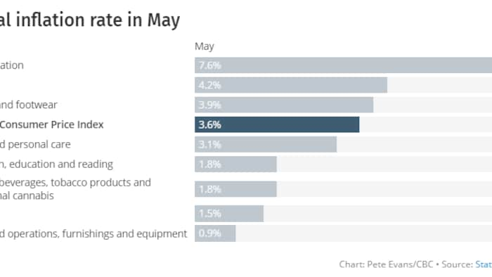 Annual inflation rate Canada  chart in May 2021